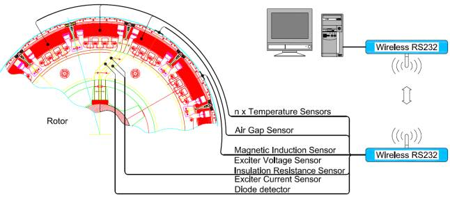 Wrm Beskontaktni Rotor Monitor